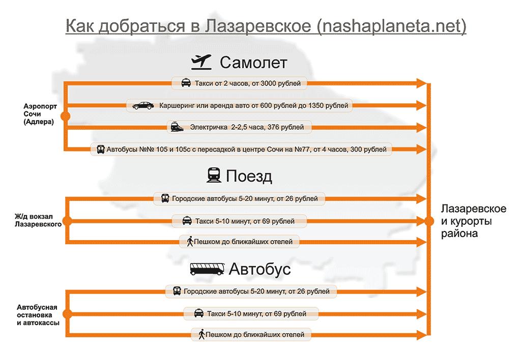 Инфографика как добраться в Лзараевское с сайта https://nashaplaneta.net