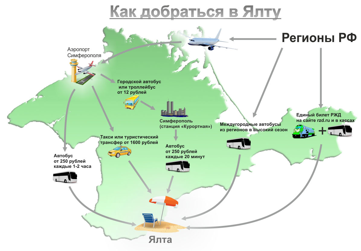 How to get to the Crimea cheaper and painlessly 83